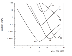"""Theoretical solubility of metal hydroxides vs. pH - note that copper (Cu) has a sharp """"V"""" at pH 9!"""
